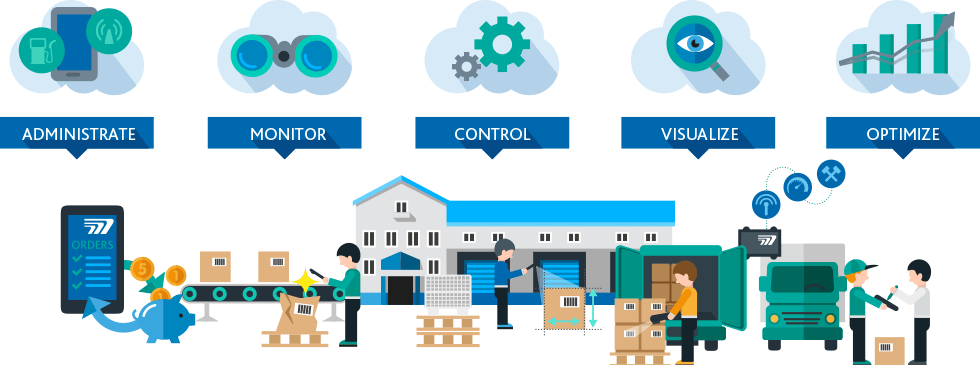 TISLOG is the software for your mobile order management and warehousing